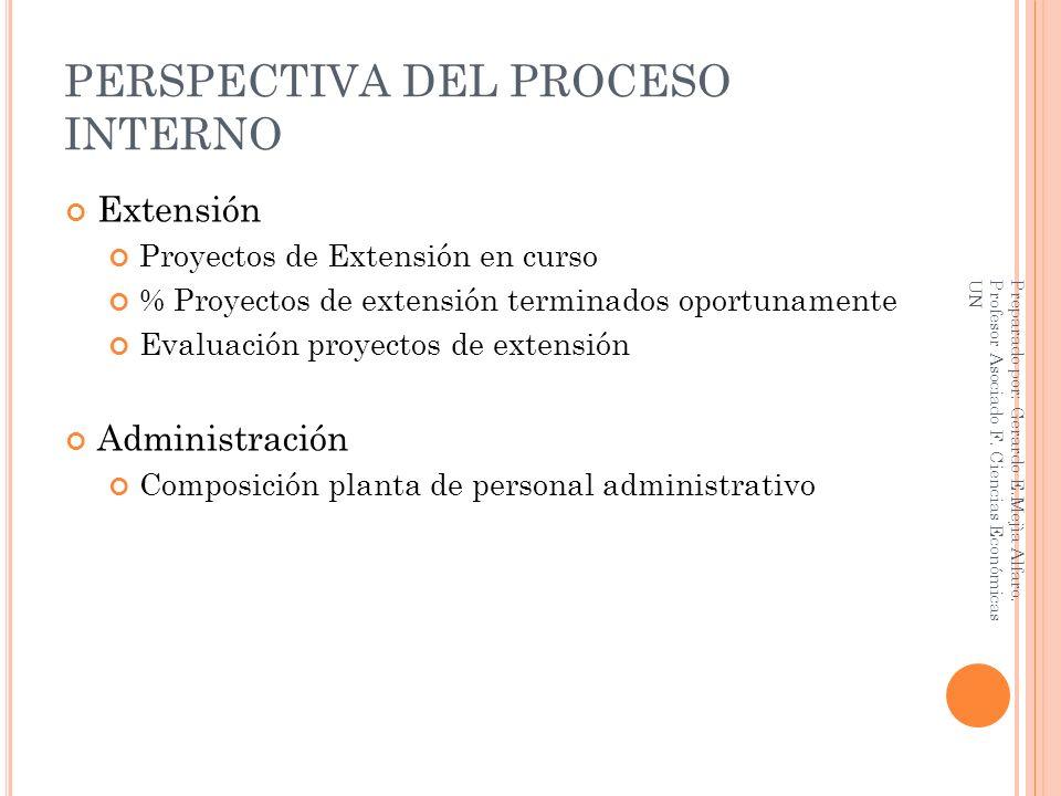 PERSPECTIVA DEL PROCESO INTERNO Extensión Proyectos de Extensión en curso % Proyectos de extensión terminados oportunamente Evaluación proyectos de ex