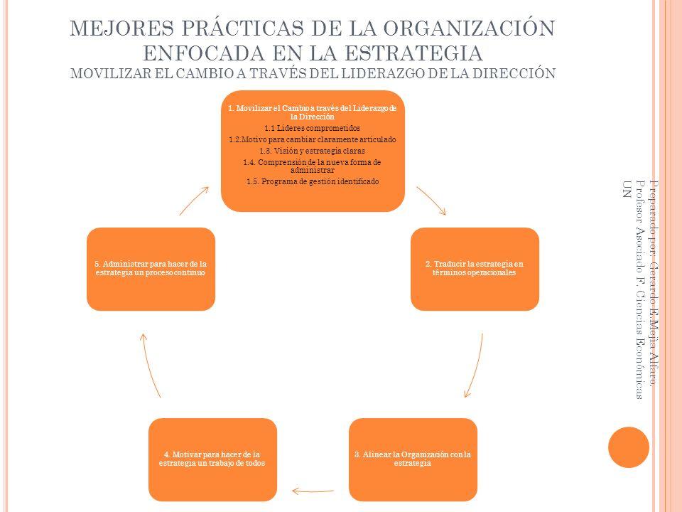 V INCULACIÓN DE LOS INDICADORES CON LA ESTRATEGIA Principios: 3.