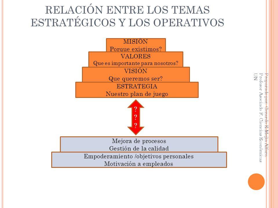 RELACIÓN ENTRE LOS TEMAS ESTRATÉGICOS Y LOS OPERATIVOS MISIÖN Porque existimos.