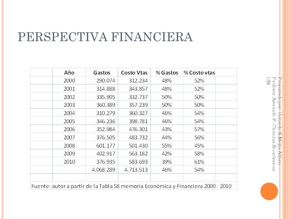 PERSPECTIVA FINANCIERA Preparado por: Gerardo E.Mejìa Alfaro. Profesor Asociado F. Ciencias Económicas UN