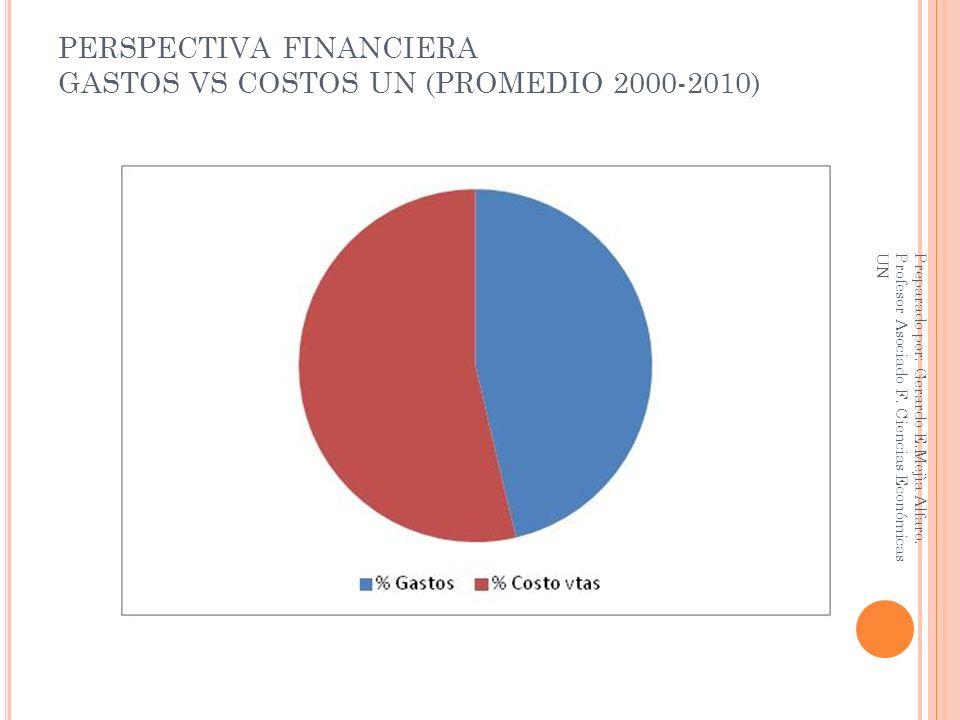 PERSPECTIVA FINANCIERA GASTOS VS COSTOS UN (PROMEDIO 2000-2010) Preparado por: Gerardo E.Mejìa Alfaro. Profesor Asociado F. Ciencias Económicas UN