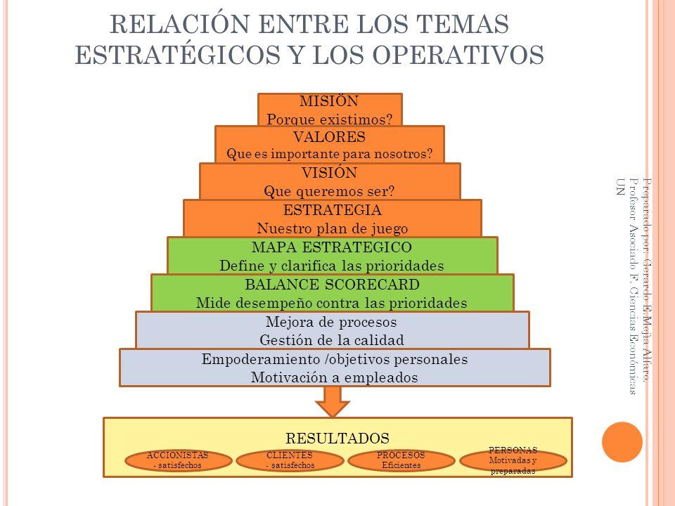 CUADRO DE MANDO INTEGRAL (CMI) BALANCE SCORECARD (BSC) Las declaraciones de misión deben ser inspiradores y proporcionar energía y motivación a la organización.