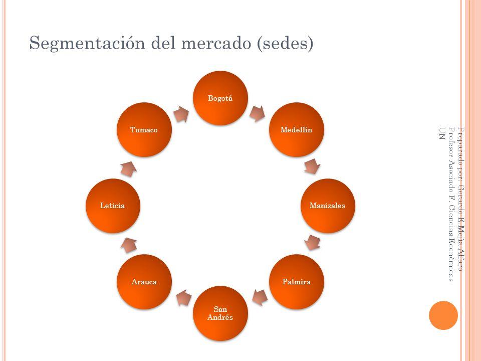 Segmentación del mercado (sedes) BogotáMedellínManizalesPalmira San Andrés AraucaLeticiaTumaco Preparado por: Gerardo E.Mejìa Alfaro. Profesor Asociad