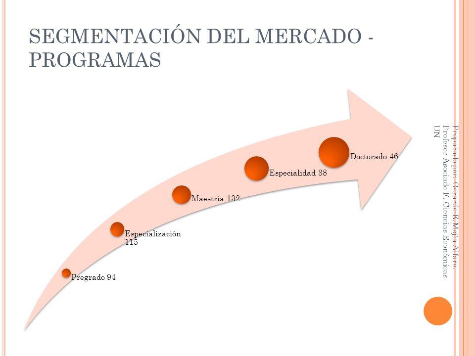 SEGMENTACIÓN DEL MERCADO - PROGRAMAS Pregrado 94 Especialización 115 Maestría 132 Especialidad 38 Doctorado 46 Preparado por: Gerardo E.Mejìa Alfaro.
