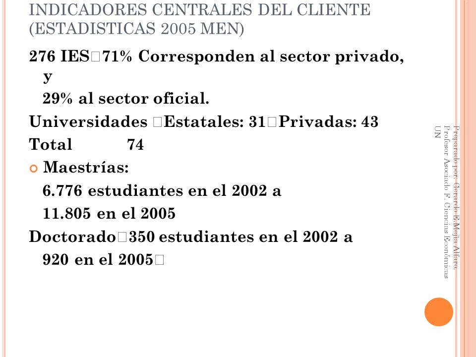 INDICADORES CENTRALES DEL CLIENTE (ESTADISTICAS 2005 MEN) 276 IES 71% Corresponden al sector privado, y 29% al sector oficial. Universidades Estatales