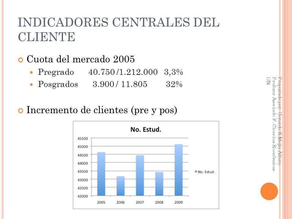 INDICADORES CENTRALES DEL CLIENTE Cuota del mercado 2005 Pregrado 40.750 /1.212.000 3,3% Posgrados 3.900 / 11.805 32% Incremento de clientes (pre y po