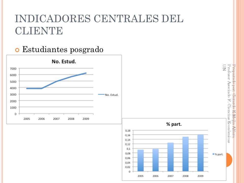 INDICADORES CENTRALES DEL CLIENTE Estudiantes posgrado Preparado por: Gerardo E.Mejìa Alfaro. Profesor Asociado F. Ciencias Económicas UN