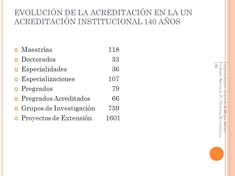 EVOLUCIÓN DE LA ACREDITACIÓN EN LA UN ACREDITACIÓN INSTITUCIONAL 140 AÑOS Maestrías 118 Doctorados 33 Especialidades 36 Especializaciones107 Pregrados
