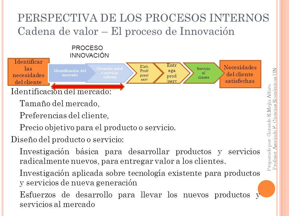 PERSPECTIVA DE LOS PROCESOS INTERNOS Cadena de valor – El proceso de Innovación Identificación del mercado: Tamaño del mercado, Preferencias del clien