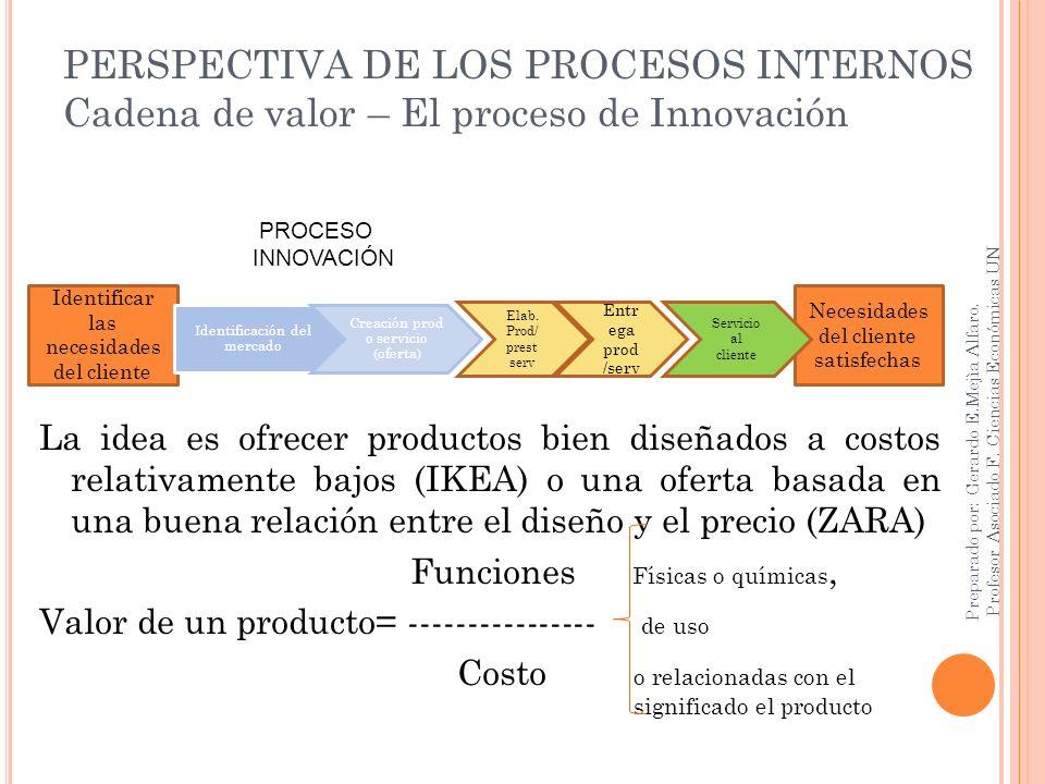 PERSPECTIVA DE LOS PROCESOS INTERNOS Cadena de valor – El proceso de Innovación La idea es ofrecer productos bien diseñados a costos relativamente baj
