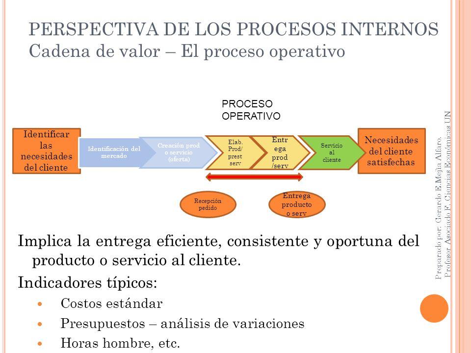 PERSPECTIVA DE LOS PROCESOS INTERNOS Cadena de valor – El proceso operativo Implica la entrega eficiente, consistente y oportuna del producto o servic