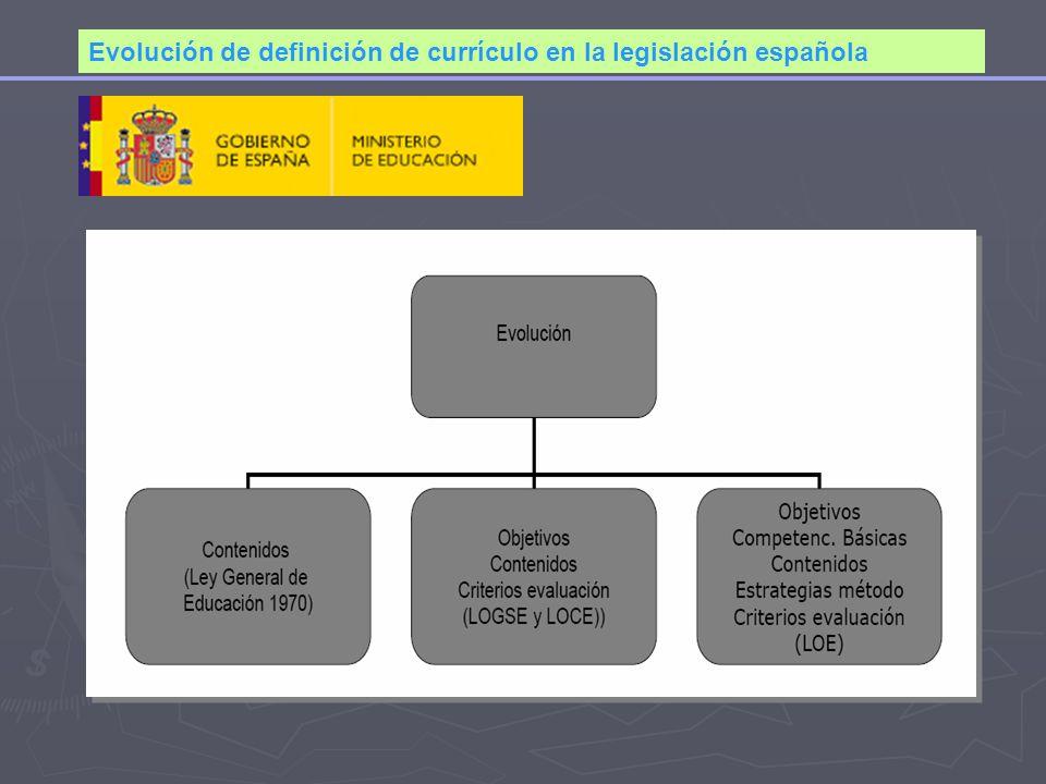 Evolución de definición de currículo en la legislación española