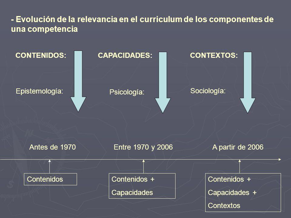 CONTENIDOS:CAPACIDADES:CONTEXTOS: Epistemología: Psicología: Sociología: Antes de 1970Entre 1970 y 2006A partir de 2006 - Evolución de la relevancia e
