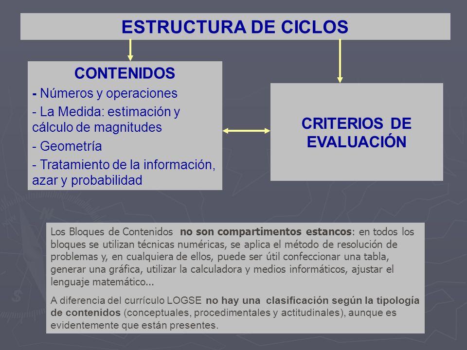 ESTRUCTURA DE CICLOS Los Bloques de Contenidos no son compartimentos estancos: en todos los bloques se utilizan técnicas numéricas, se aplica el métod
