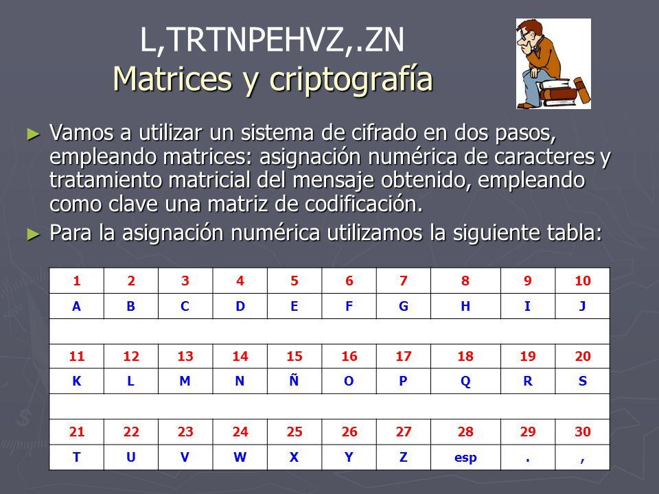Matrices y criptografía L,TRTNPEHVZ,.ZN Matrices y criptografía 12345678910 ABCDEFGHIJ 11121314151617181920 KLMNÑOPQRS 21222324252627282930 TUVWXYZesp