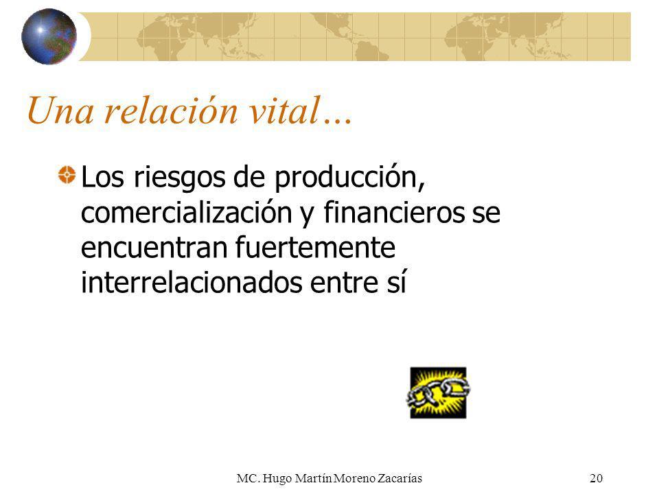MC. Hugo Martín Moreno Zacarías20 Una relación vital… Los riesgos de producción, comercialización y financieros se encuentran fuertemente interrelacio