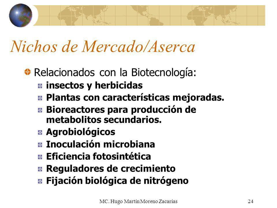 MC. Hugo Martín Moreno Zacarías24 Nichos de Mercado/Aserca Relacionados con la Biotecnología: insectos y herbicidas Plantas con características mejora
