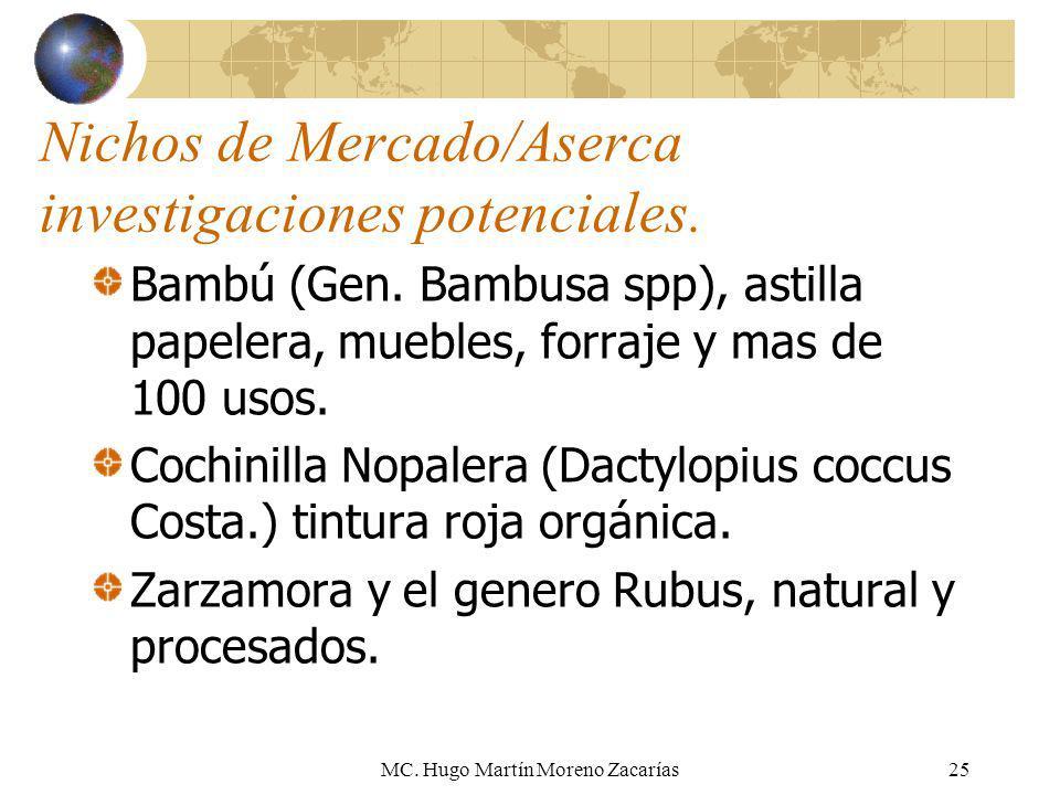 MC. Hugo Martín Moreno Zacarías25 Nichos de Mercado/Aserca investigaciones potenciales. Bambú (Gen. Bambusa spp), astilla papelera, muebles, forraje y