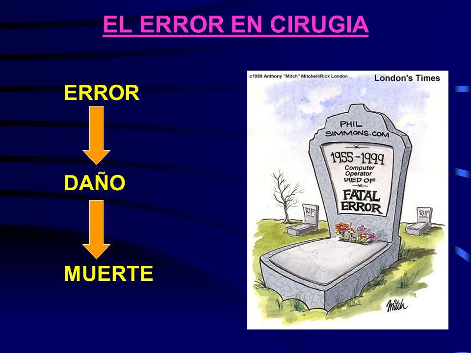 EL ERROR EN CIRUGIA 1.Problema médico (incertidumbre) 2.