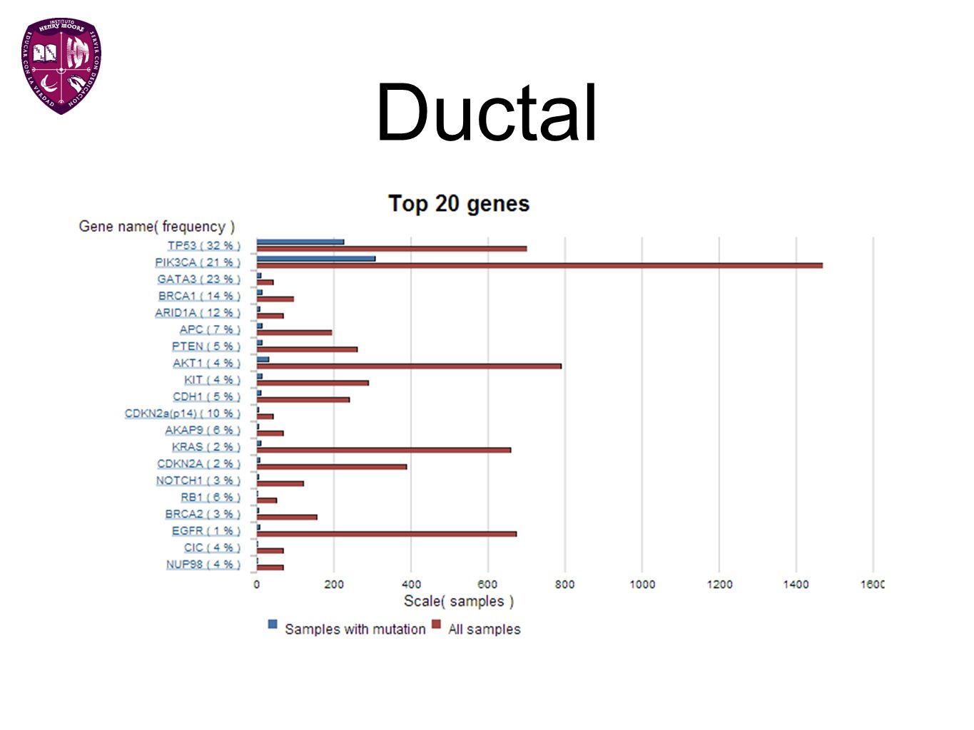 Ductal