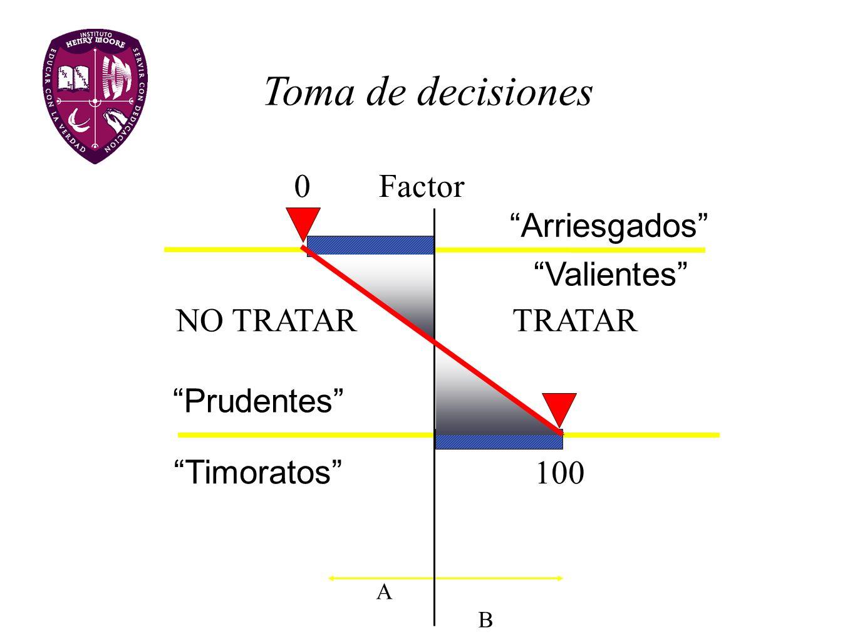Toma de decisiones NO TRATAR TRATAR Factor A B 100 0 Prudentes Arriesgados Valientes Timoratos