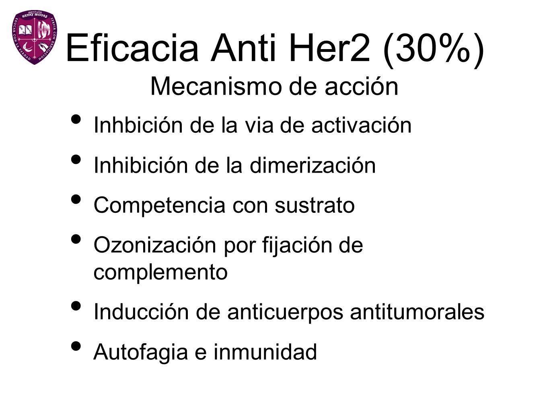 Eficacia Anti Her2 (30%) Mecanismo de acción Inhbición de la via de activación Inhibición de la dimerización Competencia con sustrato Ozonización por