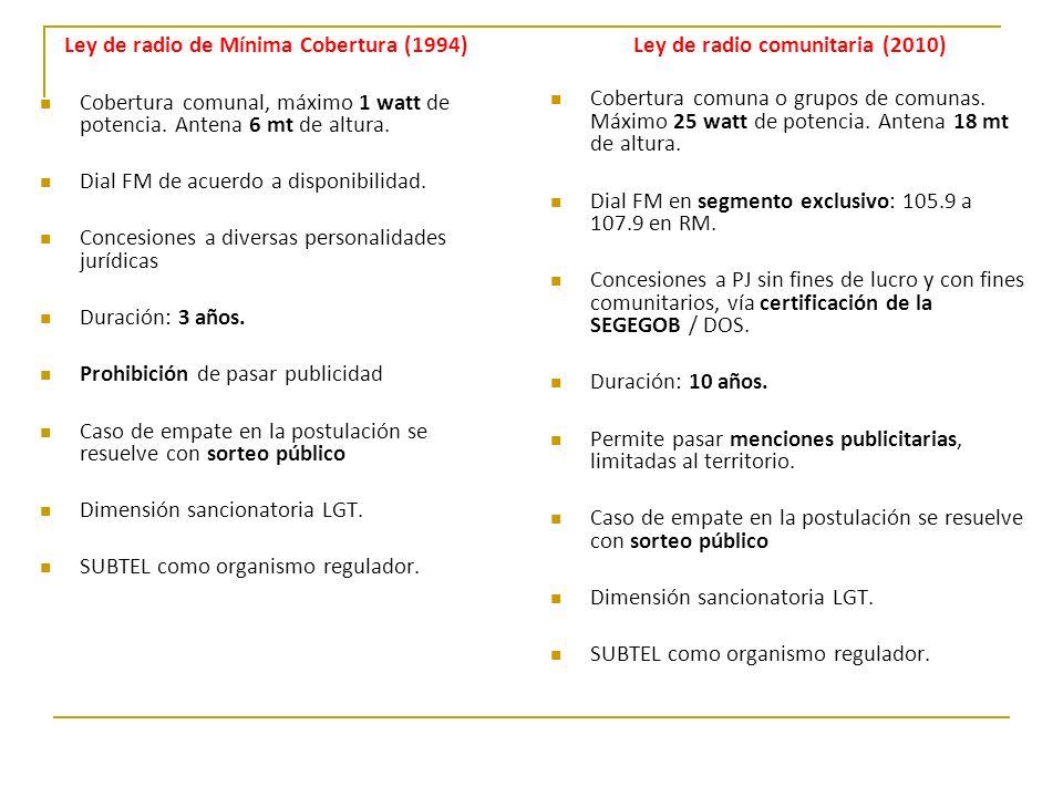 Ley de radio de Mínima Cobertura (1994) Cobertura comunal, máximo 1 watt de potencia. Antena 6 mt de altura. Dial FM de acuerdo a disponibilidad. Conc