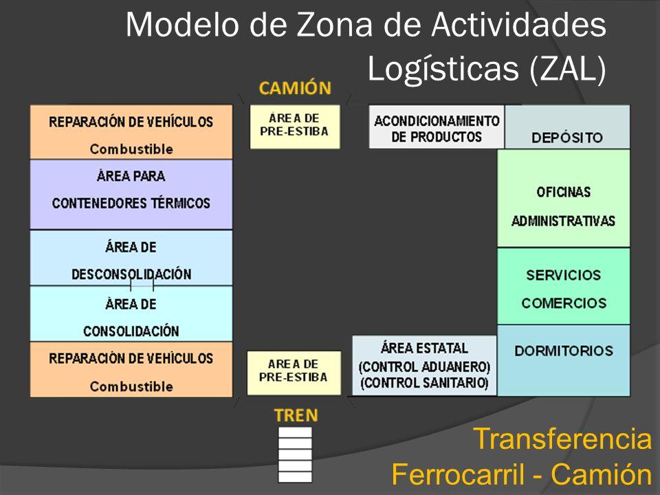 Modelo de Zona de Actividades Logísticas (ZAL) Transferencia Ferrocarril - Camión