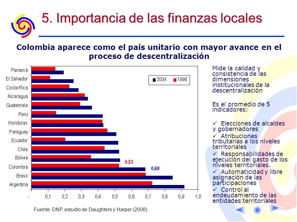 5. Importancia de las finanzas locales Fuente: DNP, estudio de Daughters y Harper (2006) Mide la calidad y consistencia de las dimensiones institucion