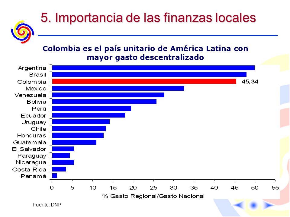 5. Importancia de las finanzas locales Colombia es el país unitario de América Latina con mayor gasto descentralizado Fuente: DNP