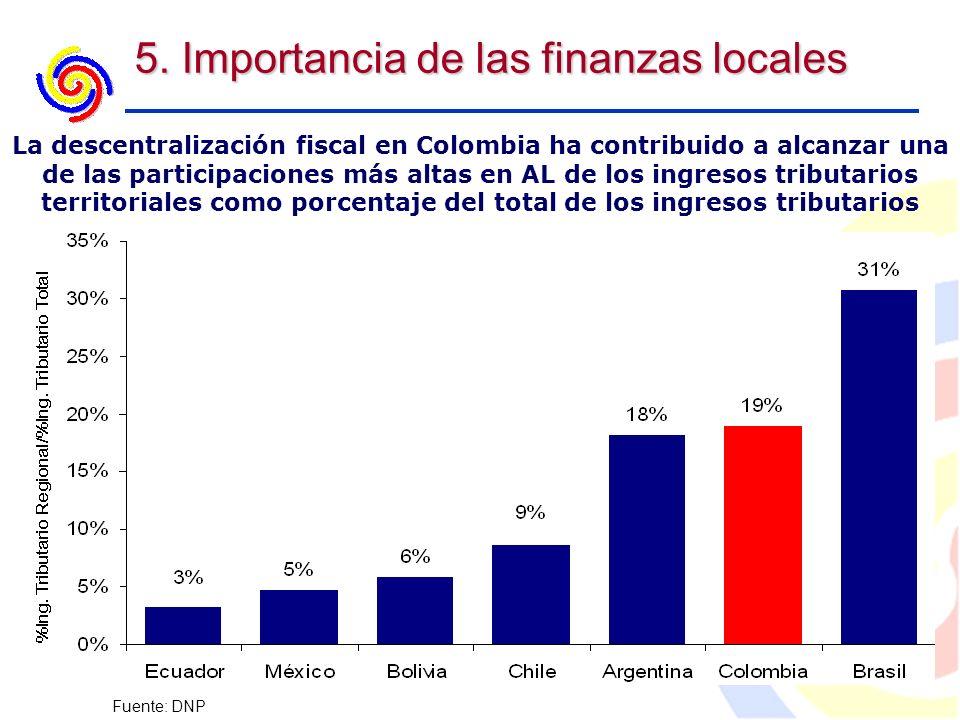 5. Importancia de las finanzas locales La descentralización fiscal en Colombia ha contribuido a alcanzar una de las participaciones más altas en AL de