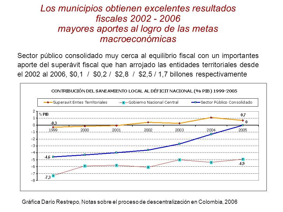 Los municipios obtienen excelentes resultados fiscales 2002 - 2006 mayores aportes al logro de las metas macroeconómicas Sector público consolidado mu
