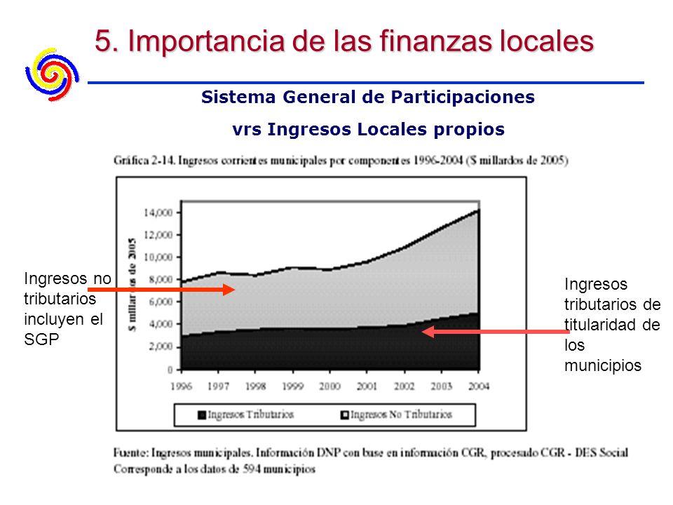5. Importancia de las finanzas locales Sistema General de Participaciones vrs Ingresos Locales propios Ingresos no tributarios incluyen el SGP Ingreso