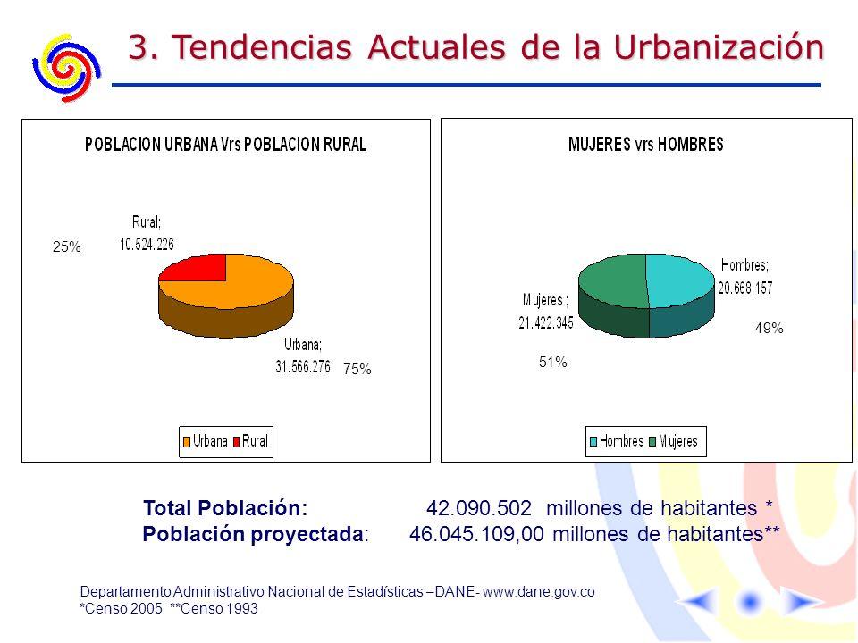 3. Tendencias Actuales de la Urbanización Total Población: 42.090.502 millones de habitantes * Población proyectada:46.045.109,00 millones de habitant