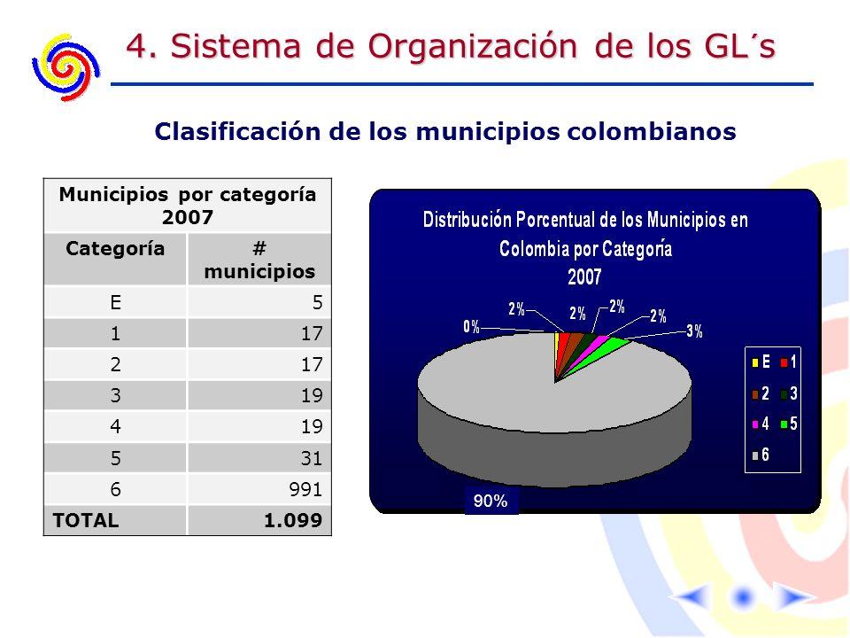 4. Sistema de Organización de los GL´s Municipios por categoría 2007 Categoría# municipios E5 117 2 319 4 531 6991 TOTAL1.099 Clasificación de los mun