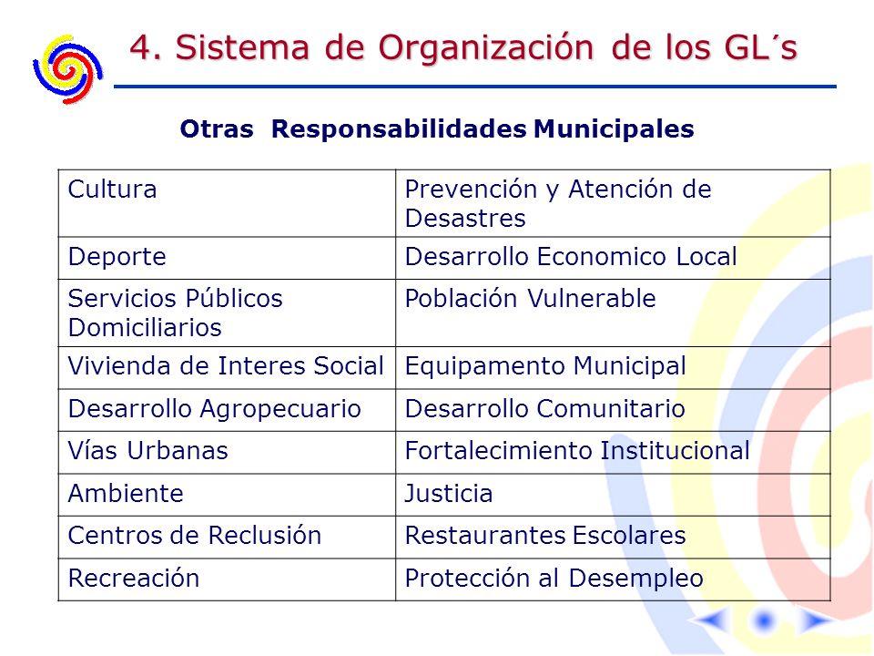 4. Sistema de Organización de los GL´s Otras Responsabilidades Municipales CulturaPrevención y Atención de Desastres DeporteDesarrollo Economico Local