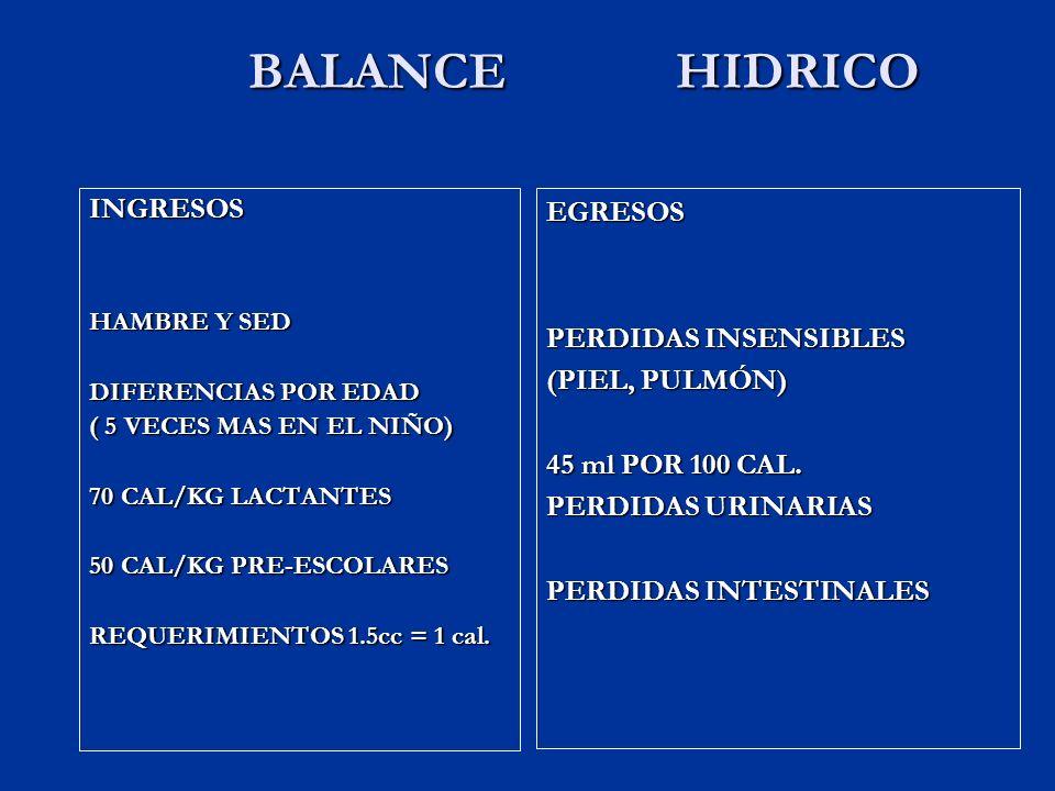 BALANCE HIDRICO BALANCE HIDRICO INGRESOS HAMBRE Y SED DIFERENCIAS POR EDAD ( 5 VECES MAS EN EL NIÑO) 70 CAL/KG LACTANTES 50 CAL/KG PRE-ESCOLARES REQUERIMIENTOS 1.5cc = 1 cal.