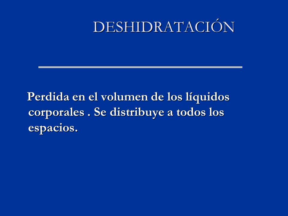 DESHIDRATACIÓN DESHIDRATACIÓN Perdida en el volumen de los líquidos corporales.
