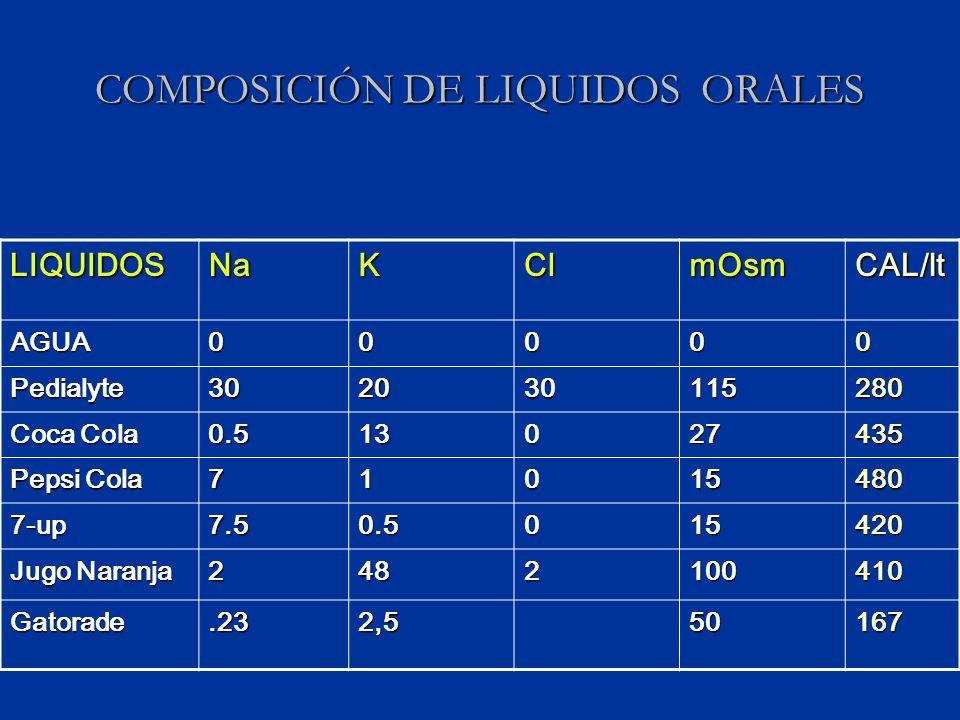 COMPOSICIÓN DE LIQUIDOS ORALES LIQUIDOSNaKClmOsmCAL/lt AGUA00000 Pedialyte302030115280 Coca Cola 0.513027435 Pepsi Cola 71015480 7-up7.50.5015420 Jugo Naranja 2482100410 Gatorade.232,550167