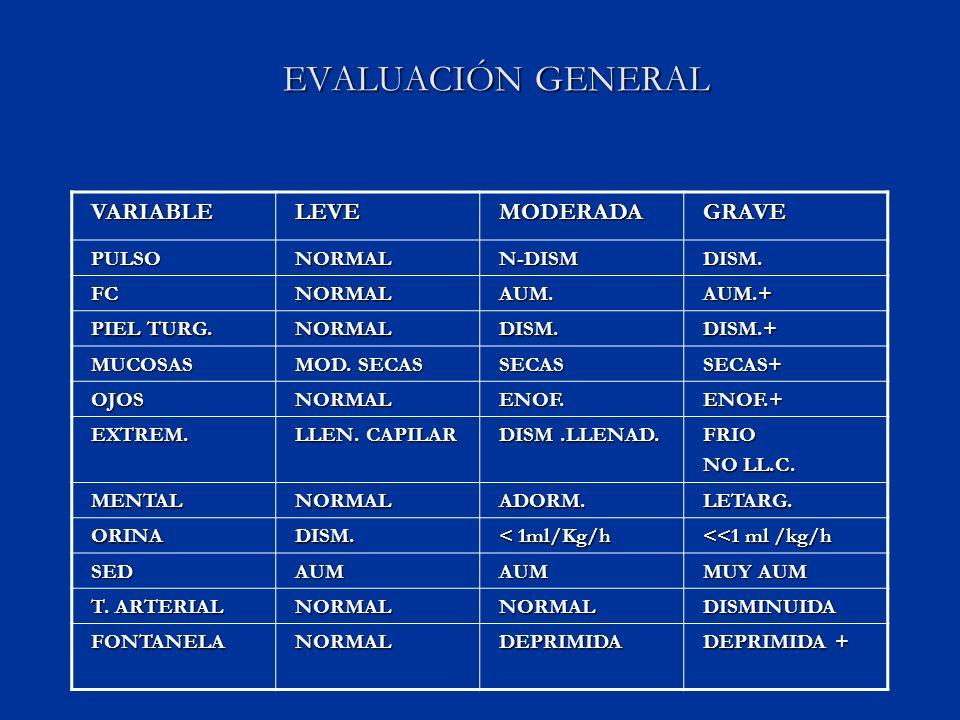 EVALUACIÓN GENERAL VARIABLELEVEMODERADAGRAVE PULSONORMALN-DISMDISM.