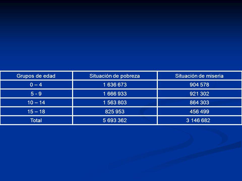 Grupos de edadSituación de pobrezaSituación de miseria 0 – 41 636 673904 578 5 - 91 666 933921 302 10 – 141 563 803864 303 15 – 18825 953456 499 Total5 693 362 3 146 682