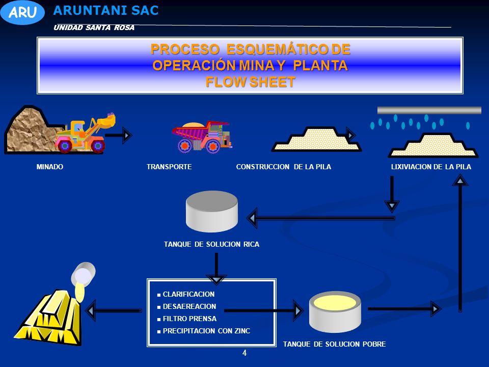 4 UNIDAD SANTA ROSA ARUNTANI SAC MINADOTRANSPORTECONSTRUCCION DE LA PILALIXIVIACION DE LA PILA CLARIFICACION DESAEREACION FILTRO PRENSA PRECIPITACION CON ZINC TANQUE DE SOLUCION RICA TANQUE DE SOLUCION POBRE PROCESO ESQUEMÁTICO DE OPERACIÓN MINA Y PLANTA FLOW SHEET ARU