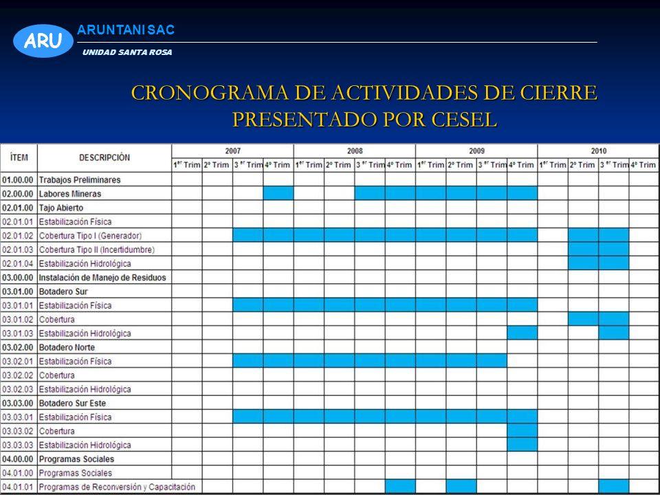 CRONOGRAMA DE ACTIVIDADES DE CIERRE PRESENTADO POR CESEL ARU UNIDAD SANTA ROSA ARUNTANI SAC