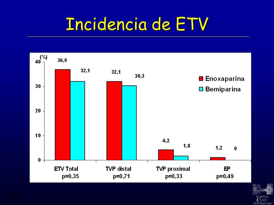 Incidencia de ETV DM18