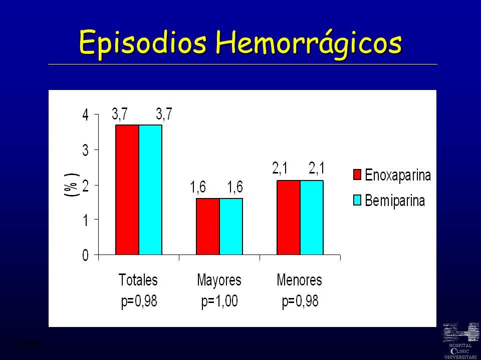 Episodios Hemorrágicos DM19