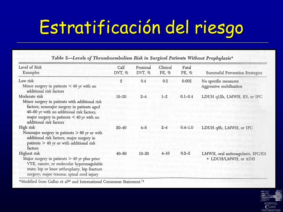 La administración de 3,500 UI de Bemiparina 6 h después de la cirugía es al menos tan eficaz como la administración de 40 mg de Enoxaparina 12 h antes de la intervención (prevención ETV en ATR).