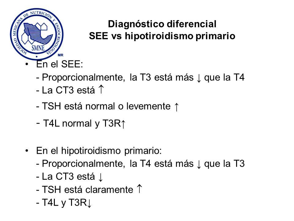 Diagnóstico diferencial SEE vs hipotiroidismo primario En el SEE: - Proporcionalmente, la T3 está más que la T4 - La CT3 está - TSH está normal o leve