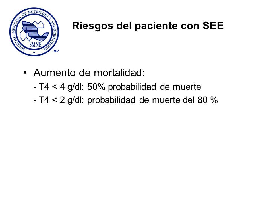 Riesgos del paciente con SEE Aumento de mortalidad: - T4 < 4 g/dl: 50% probabilidad de muerte - T4 < 2 g/dl: probabilidad de muerte del 80 %