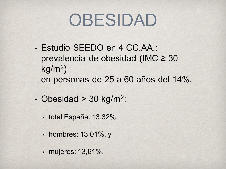 OBESIDAD Estudio SEEDO en 4 CC.AA.: prevalencia de obesidad (IMC 30 kg/m 2 ) en personas de 25 a 60 años del 14%.