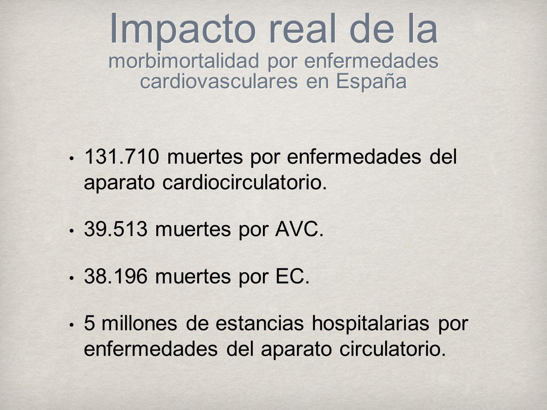 TABACO El tabaco fue el responsable en el año 2001 en España de: 6.730 muertes por cardiopatía isquémica 4.836 por enfermedad cerebrovascular 27% de las muertes coronarias y 28% de las muertes cerebrovasculares en hombres 4% de las muertes coronarias y el 3% de las muertes cerebrovasculares en mujeres.